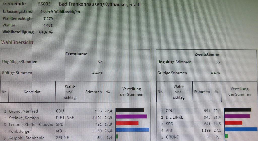FrankenhausenBundestagswahl17
