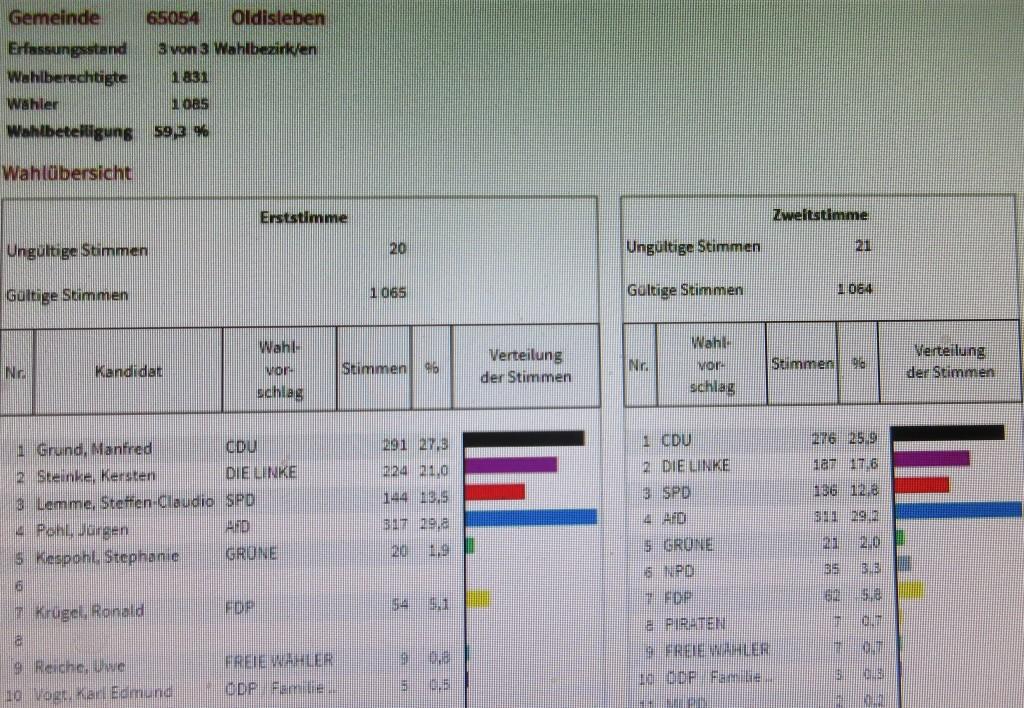 OldislebenBundestagswahl17