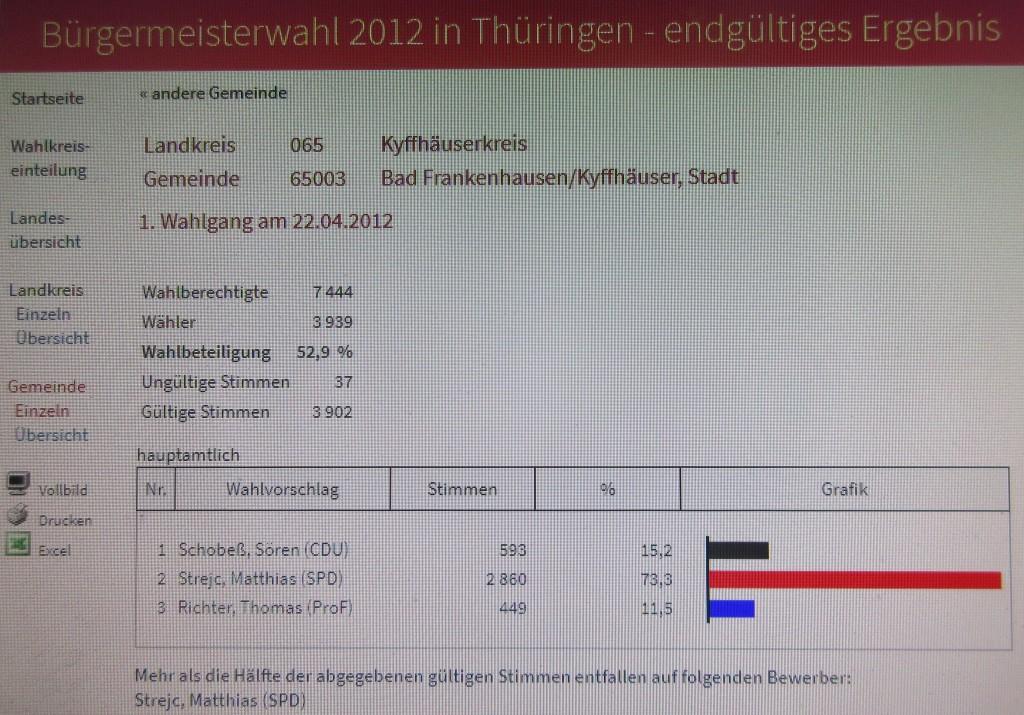 StrejcResultat2012