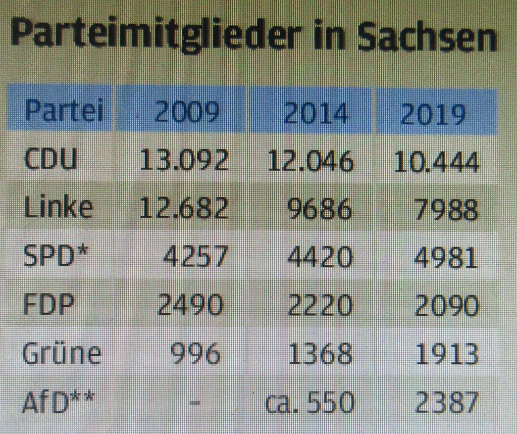 SachsenParteimitglieder19