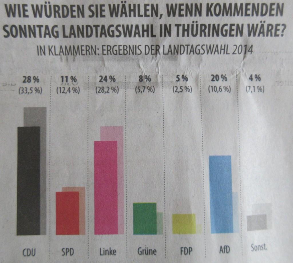 UmfrageThürLandtag192
